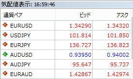 FX為替レート